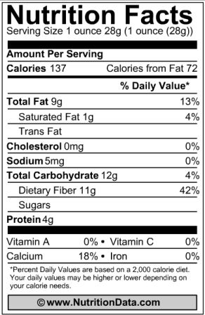 Chia Seeds Nutritional Facts