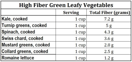 fiber foods for weight loss leafy veggies