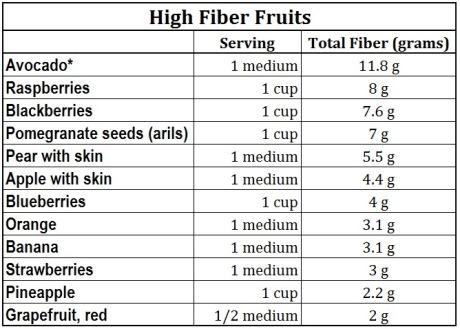 high fiber fruits chart