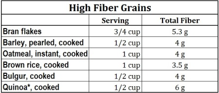 high-fiber-grains-for weight-loss